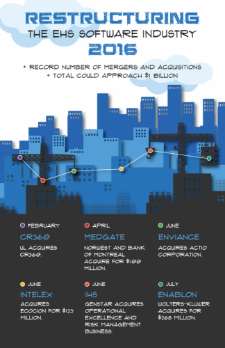 Restructuring the EHS Software Industry infographic with city skyline and construction cranes